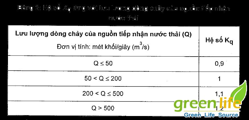 QCVN 62 2